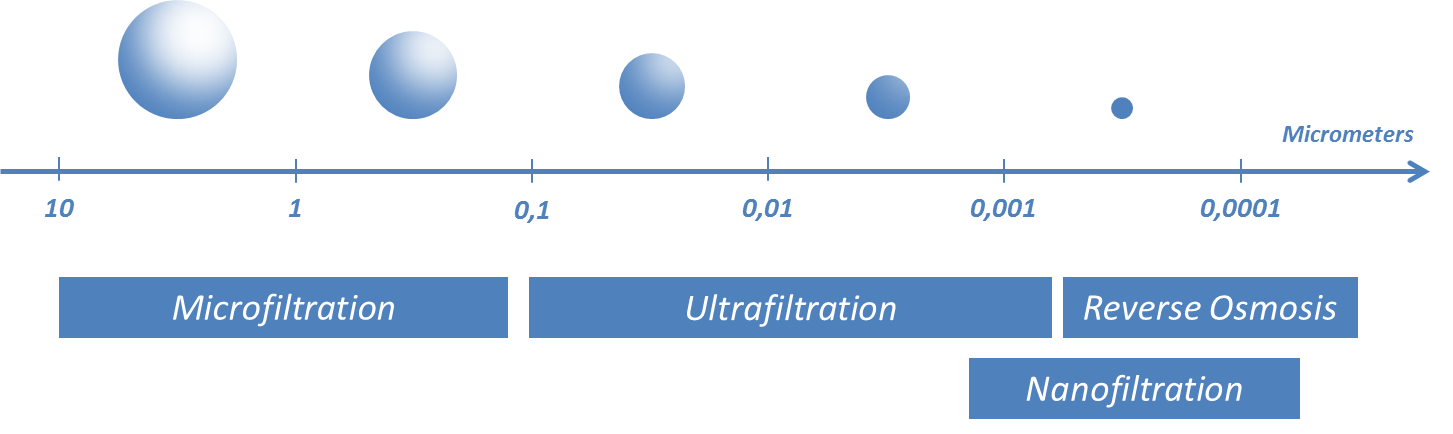Novasep Filtration Types